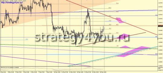 GBPUSD прогноз (17-21 марта 2014)