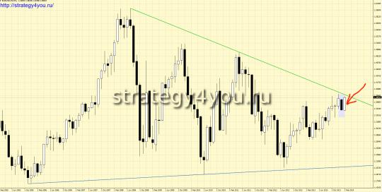 EURUSD прогноз (3-7 марта 2014)