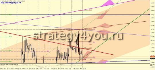 Фунт-доллар прогноз графический
