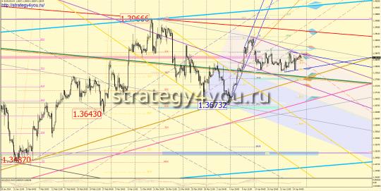 EURUSD прогноз (28 апреля - 2 мая 2014)