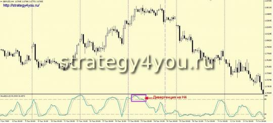 Продажа - индиккаторная стратегия форекс