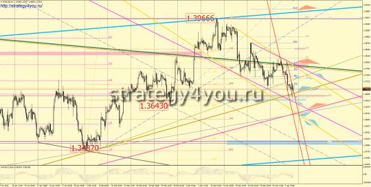 Недельный прогноз евро-доллар