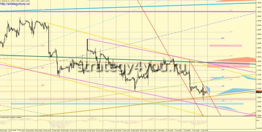 EURUSD прогноз (7-11 апреля 2014)