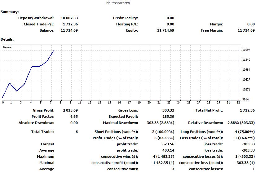 Безопасный форекс долгосрочная торговля форекс
