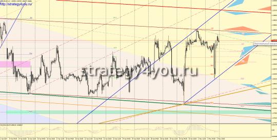 EURUSD прогноз на неделю (5-9 мая 2014)