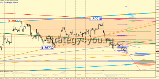 EURUSD прогноз (26-30 мая 2014)