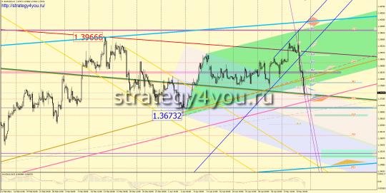 Движение вниз - EURUSD прогноз