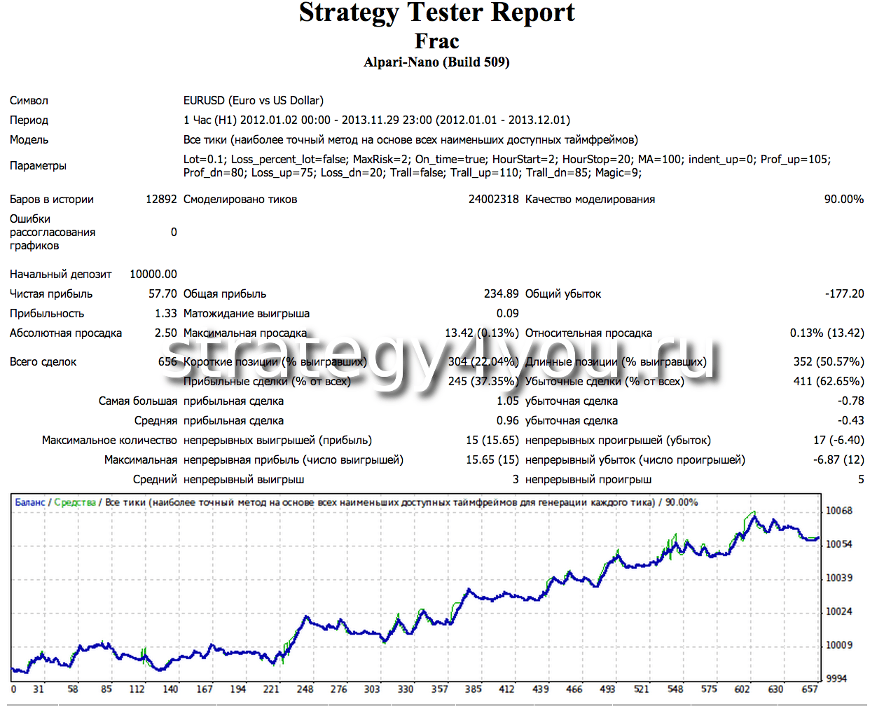 Тестирование стратегии на форекс 13 12 09 евро доллар форекс phpbb