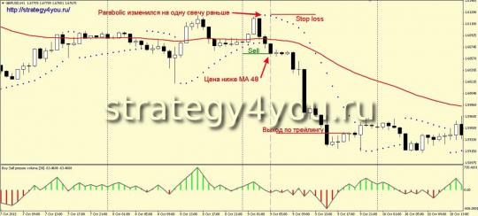 Стратегия Прыжок - продажи / вариант б