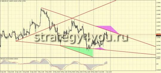 Wolfe Wave по GBPUSD