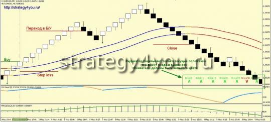 Стратегия форекс для графика РЕНКО «FXR-Modern»