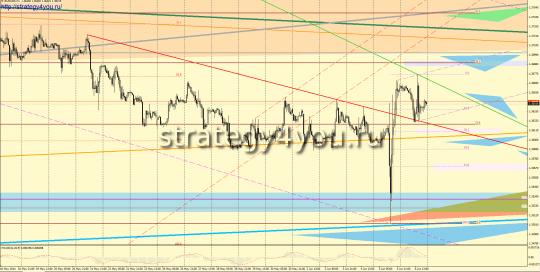 EURUSD прогноз (9-13 июня 2014)