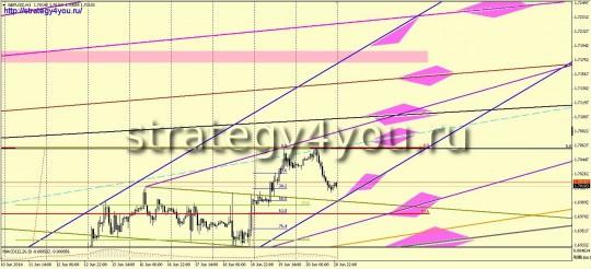 Евро-доллар прогноз (23-27 июня 2014)