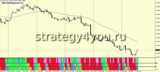 Стратегия форекс NH Ultra для USD/CAD