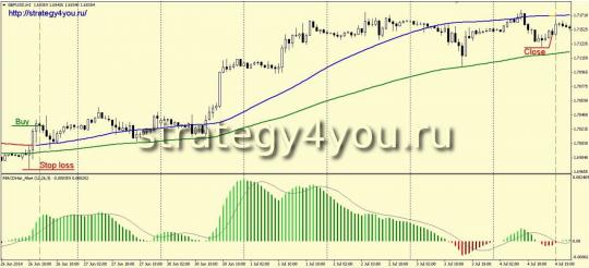 Стратегия форекс «Catch the trend»