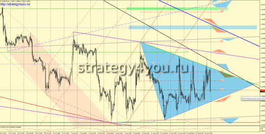 EURUSD прогноз (18-22 августа 2014)