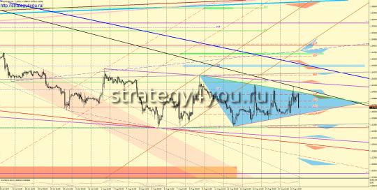 Графические сигналы EURUSD