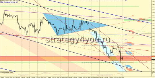 EURUSD прогноз (25-29 августа 2014)