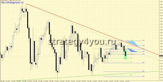 закрытие месяца августа 2014 по евро-доллар