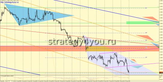 EURUSD прогноз (1-5 сентября 2014)