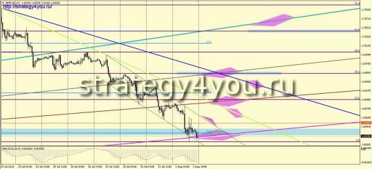 Фунт-доллар прогноз (4-8 августа 2014)