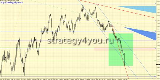 Дневной график евро-доллар