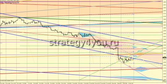 EURUSD прогноз (15-19 сентября 2014)