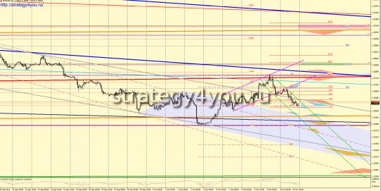 EURUSD прогноз (13-17 октября 2014)