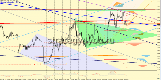 EURUSD прогноз (20-24 октября 2014)