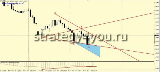 Wolf Wave GBPUSD D1