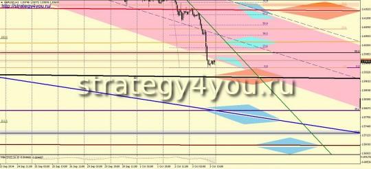 GBPUSD прогноз (6-10 октября 2014)