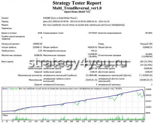 eurgbp советник Trend Reversal multi