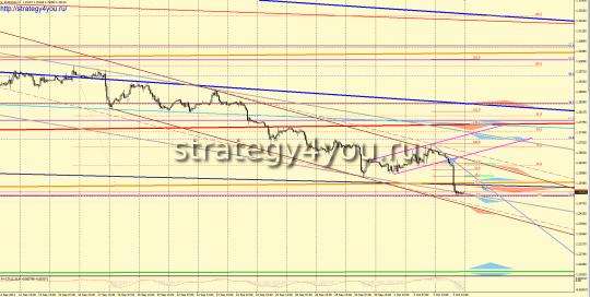 евро-доллар прогноз на неделю