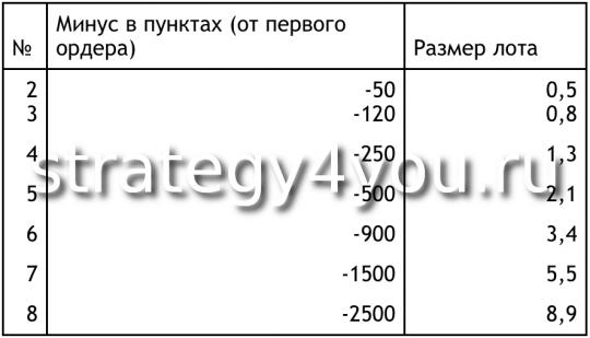 Стратегия Trend Reversal - таблица ордеров