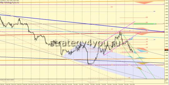 Прогноз евро-доллар на неделю