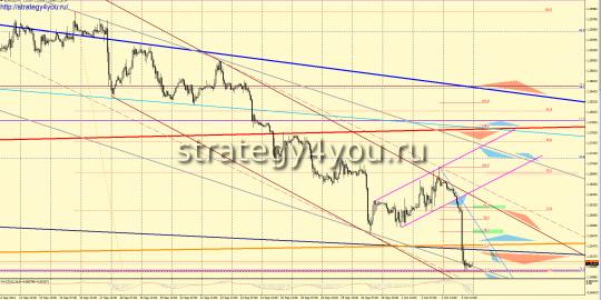 EURUSD прогноз (6-10 октября 2014)