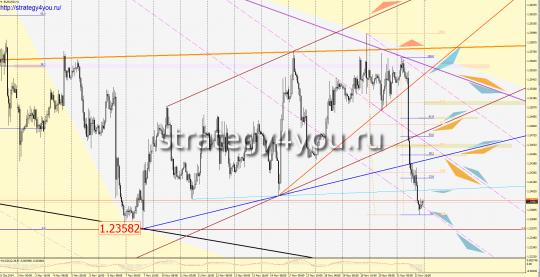 EURUSD прогноз (24-28 ноября 2014)