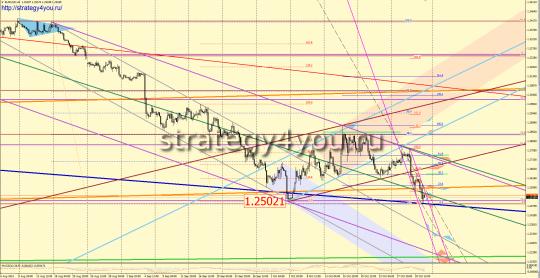 EURUSD прогноз (3-7 ноября 2014)