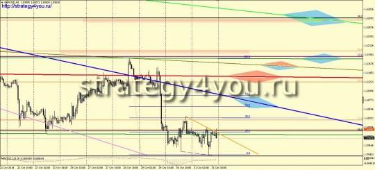 Недельный прогноз курса фунт-доллар