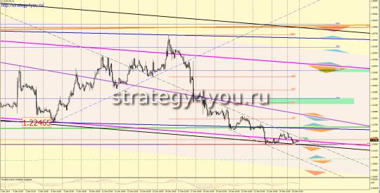 Евро-доллар прогноз графический