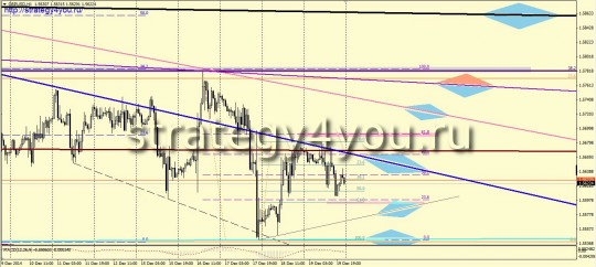 прогноз курса GBPUSD