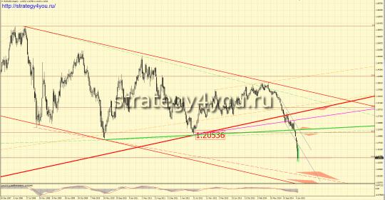 EURUSD прогноз - недельный график