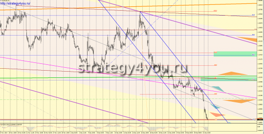 EURUSD прогноз (5-9 января 2015)