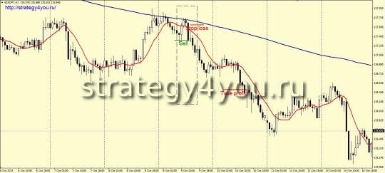 Стратегия  «The simplest TS» - продажи