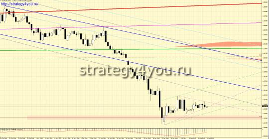 d1 евро-доллар прогноз