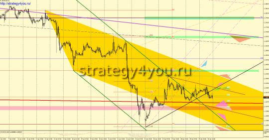EURUSD прогноз (2-6 февраля 2015)