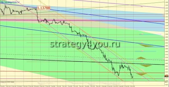 EURUSD прогноз (16-20 марта 2015)