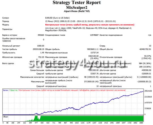 Тест советника MixScalper 1999-2014