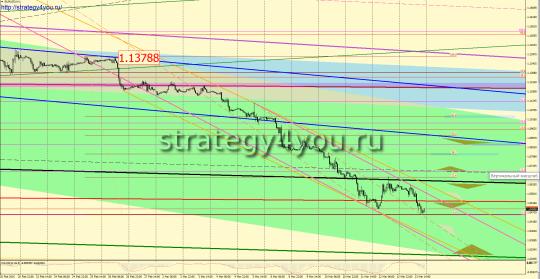 Прогноз EURUSD + сигналы на неделю