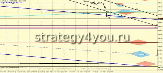 GBPUSD прогноз (9-13 марта 2015)